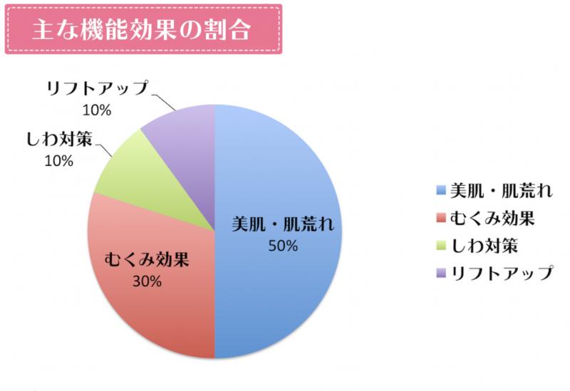 エステナードソニックROSEの機能効果の割合グラフ