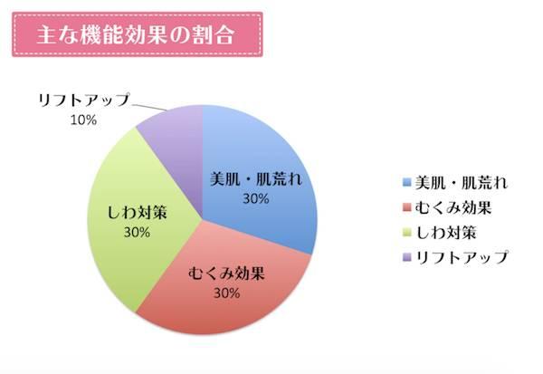 reborn(リボーン)の機能効果の割合グラフ