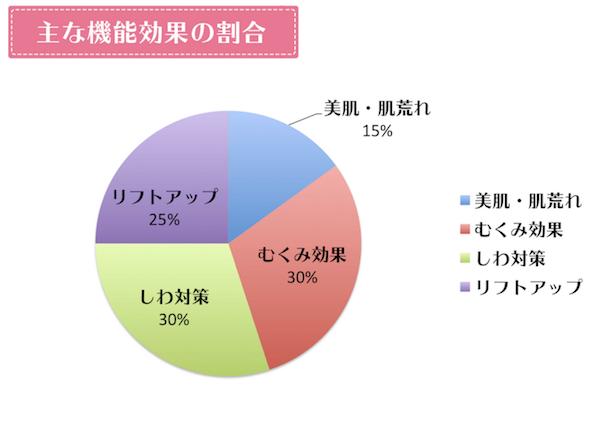 ララルーチュRFの機能効果の割合グラフ