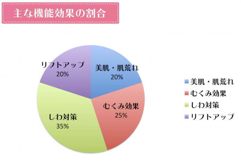 RFボーテフォトPlusの機能効果の割合グラフ