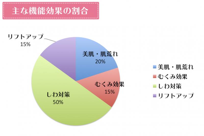 トリアスキンエイジングケアレーザーの機能効果の割合グラフ
