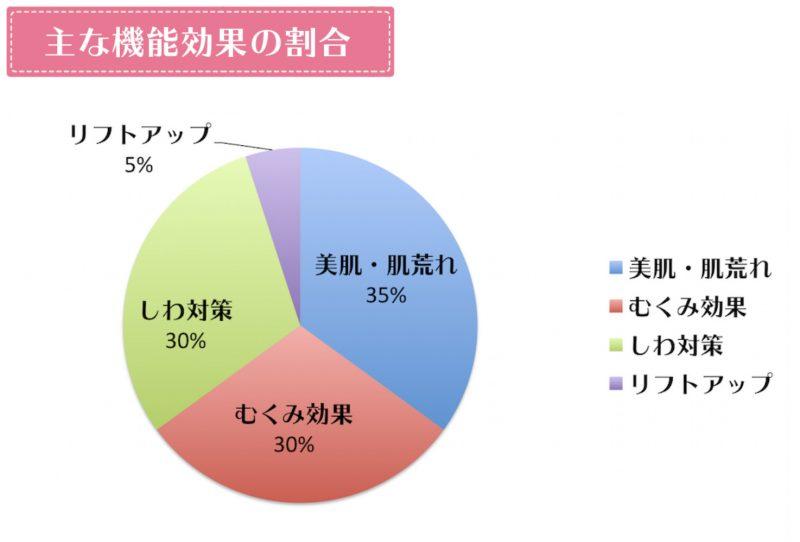 ツインエレナイザーPROⅡ機能効果の割合グラフ