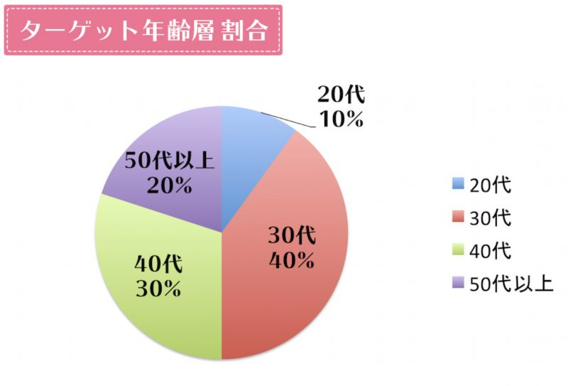 エステナードリフティのターゲット年齢層グラフ