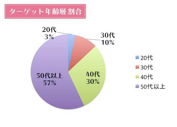 reborn(リボーン)のターゲット年齢層グラフ