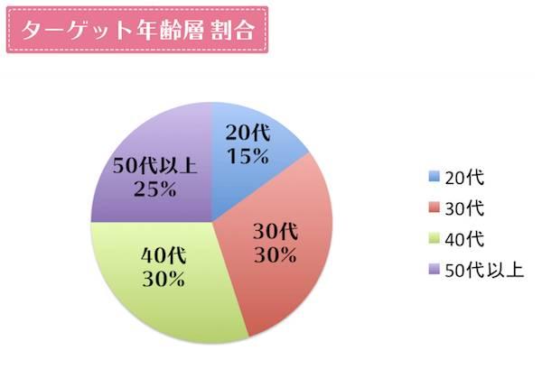 ララルーチュRFのターゲット年齢層グラフ