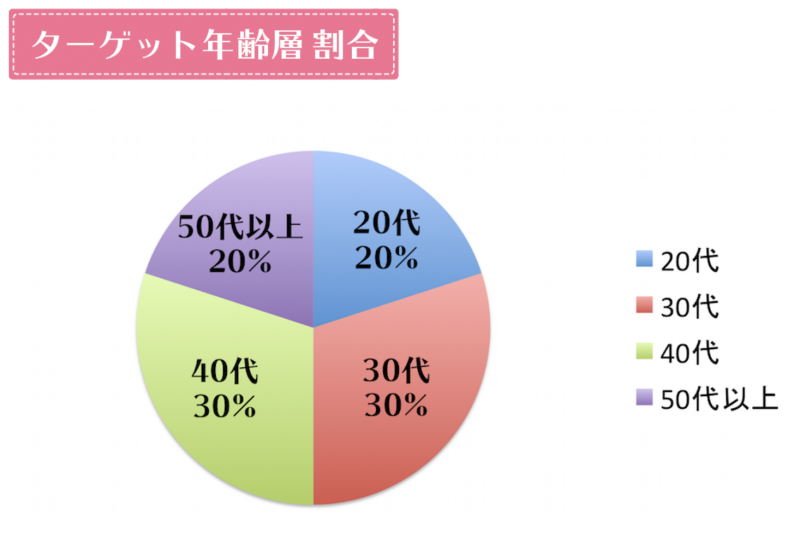 RFボーテフォトPlusのターゲット年齢層グラフ