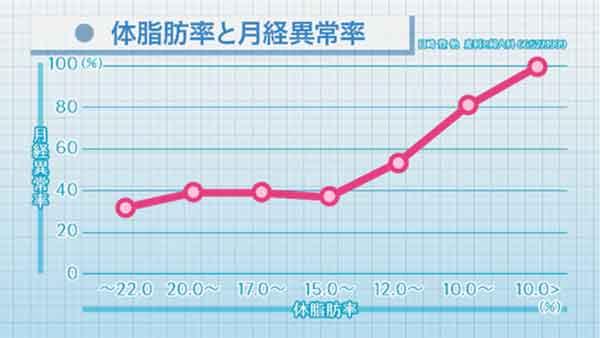 体脂肪率と月経異常率の表